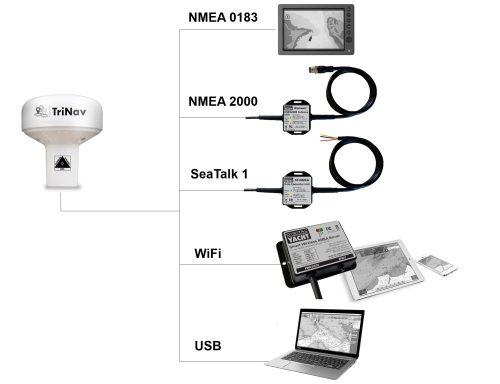Interfacing options of the GPS160