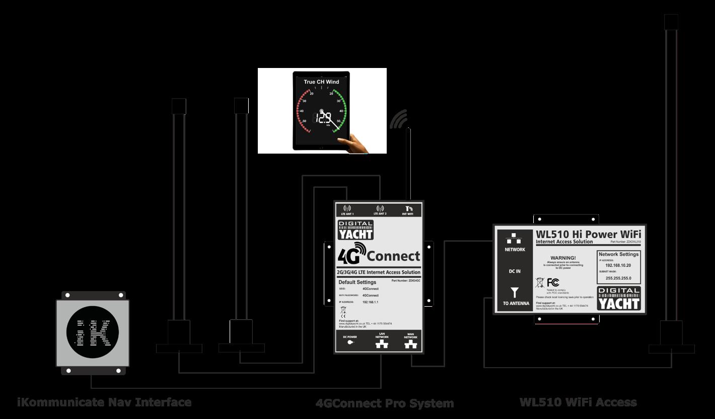 Complete internet and navigation system