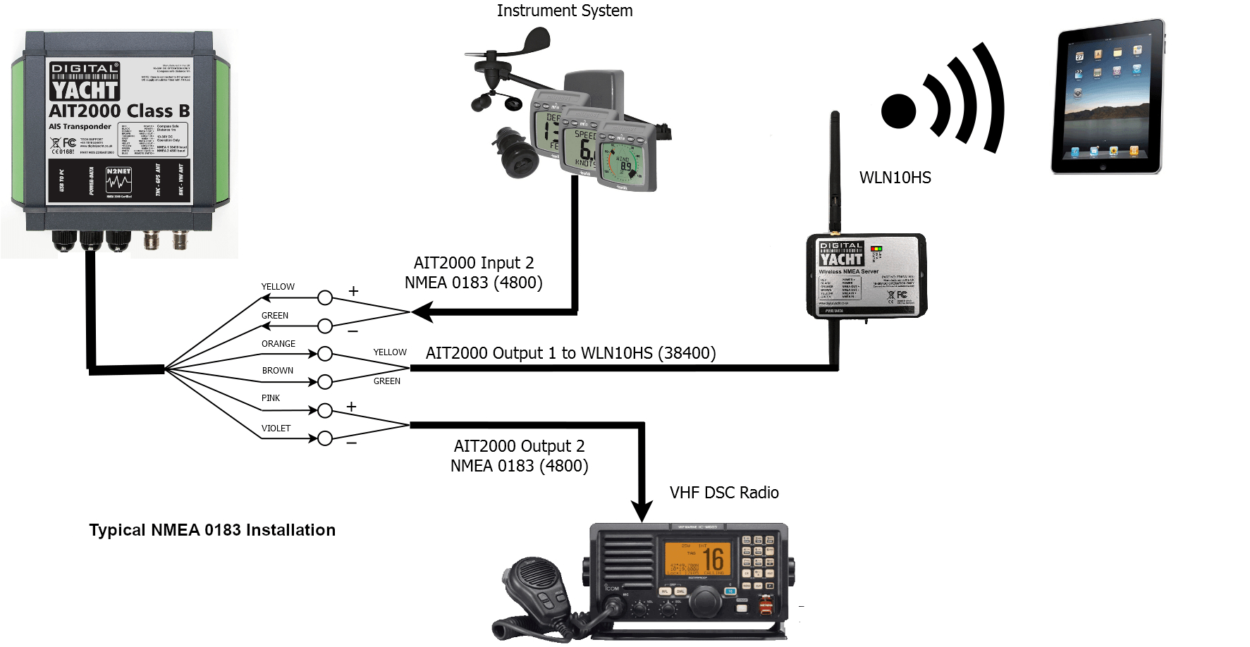 Discover Our Products For Nmea Interface