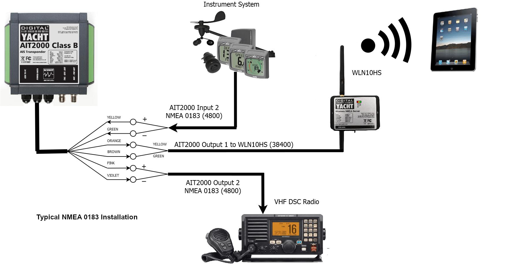 NMEA 0183 diagram